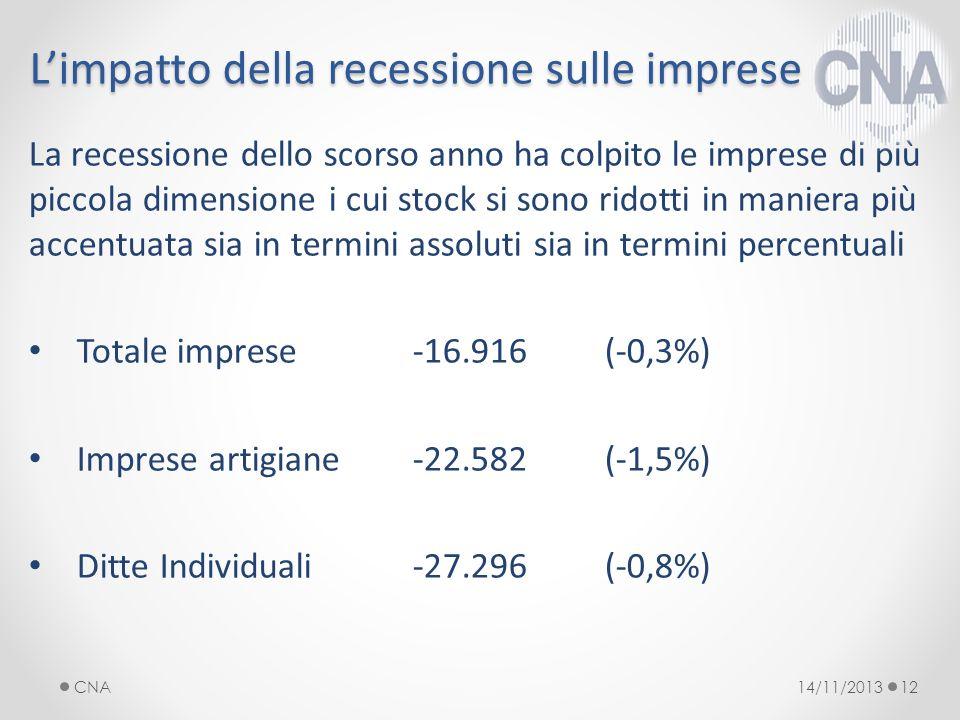 Limpatto della recessione sulle imprese La recessione dello scorso anno ha colpito le imprese di più piccola dimensione i cui stock si sono ridotti in maniera più accentuata sia in termini assoluti sia in termini percentuali Totale imprese -16.916 (-0,3%) Imprese artigiane -22.582 (-1,5%) Ditte Individuali -27.296(-0,8%) 14/11/2013CNA12