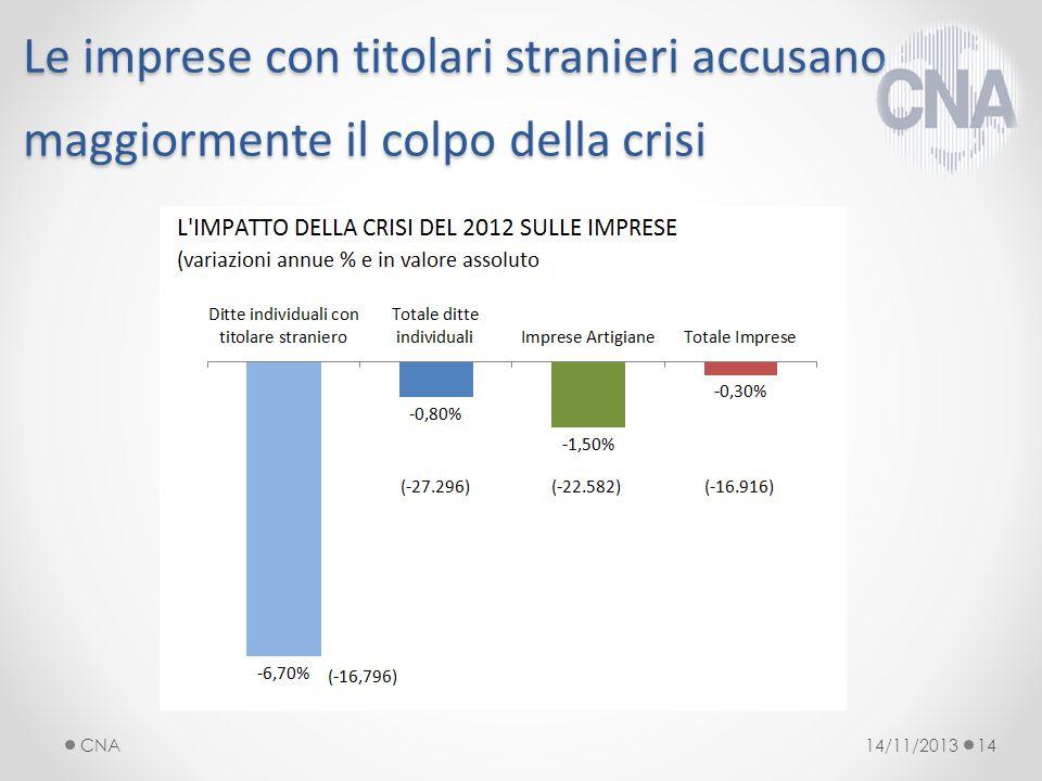 Le imprese con titolari stranieri accusano maggiormente il colpo della crisi 14/11/2013CNA14