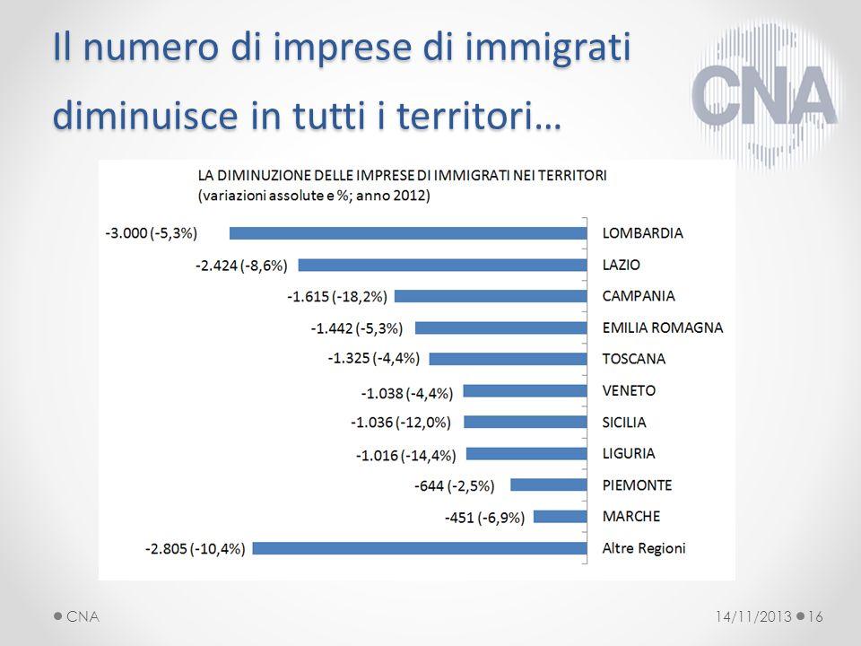 Il numero di imprese di immigrati diminuisce in tutti i territori… 14/11/2013CNA16