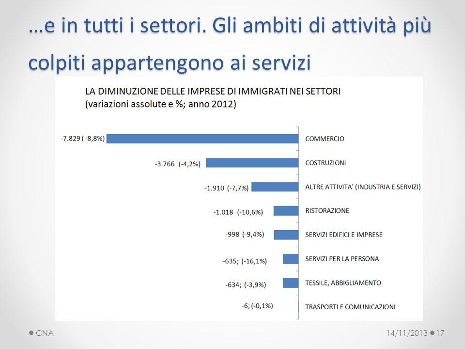 …e in tutti i settori. Gli ambiti di attività più colpiti appartengono ai servizi 14/11/2013CNA17