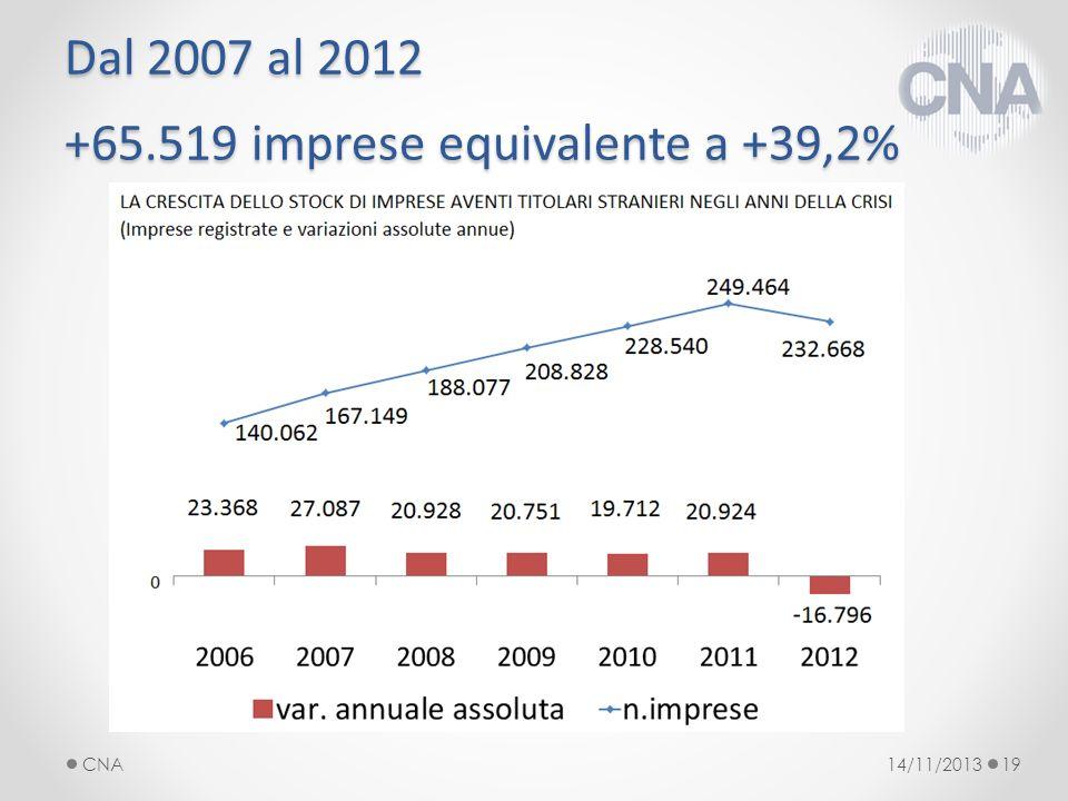 Dal 2007 al 2012 +65.519 imprese equivalente a +39,2% 14/11/2013CNA19