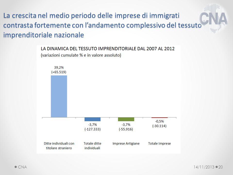 La crescita nel medio periodo delle imprese di immigrati contrasta fortemente con landamento complessivo del tessuto imprenditoriale nazionale 14/11/2