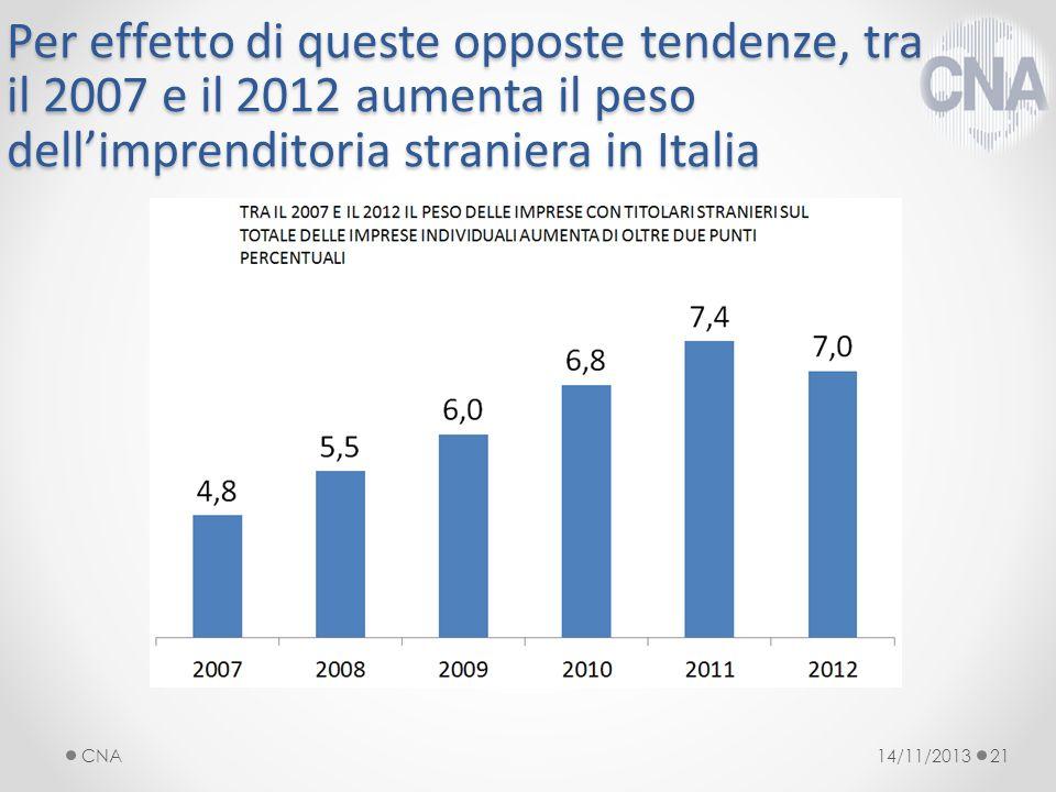 Per effetto di queste opposte tendenze, tra il 2007 e il 2012 aumenta il peso dellimprenditoria straniera in Italia 14/11/2013CNA21