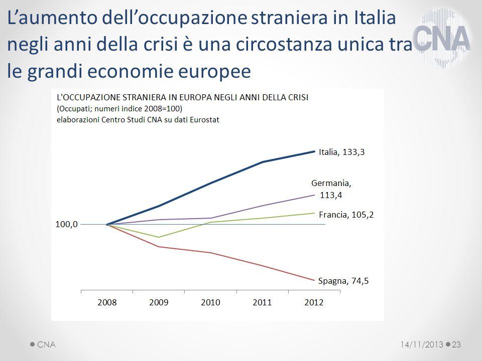 14/11/2013CNA23 Laumento delloccupazione straniera in Italia negli anni della crisi è una circostanza unica tra le grandi economie europee