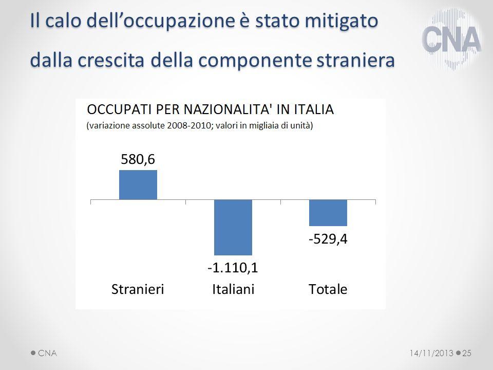 Il calo delloccupazione è stato mitigato dalla crescita della componente straniera 14/11/2013CNA25