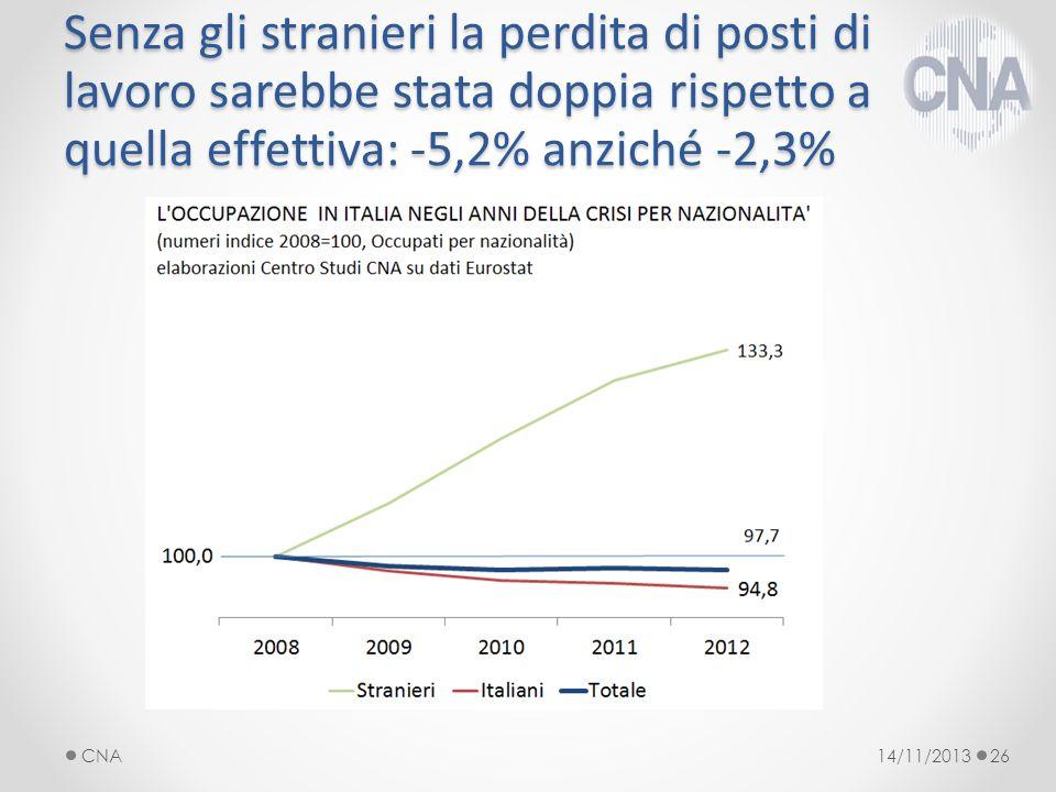 Senza gli stranieri la perdita di posti di lavoro sarebbe stata doppia rispetto a quella effettiva: -5,2% anziché -2,3% 14/11/2013CNA26
