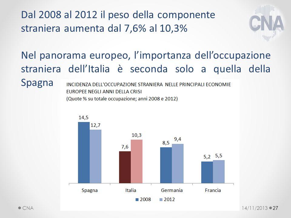 Dal 2008 al 2012 il peso della componente straniera aumenta dal 7,6% al 10,3% Nel panorama europeo, limportanza delloccupazione straniera dellItalia è seconda solo a quella della Spagna 27 14/11/2013CNA