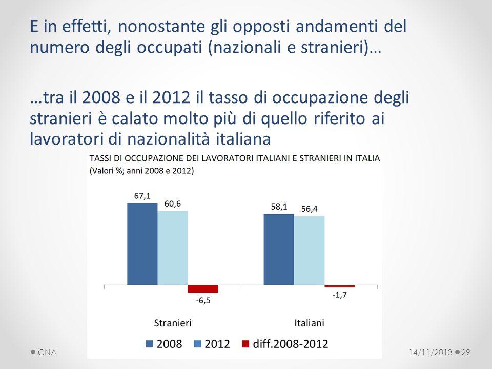 E in effetti, nonostante gli opposti andamenti del numero degli occupati (nazionali e stranieri)… …tra il 2008 e il 2012 il tasso di occupazione degli stranieri è calato molto più di quello riferito ai lavoratori di nazionalità italiana 14/11/2013CNA29