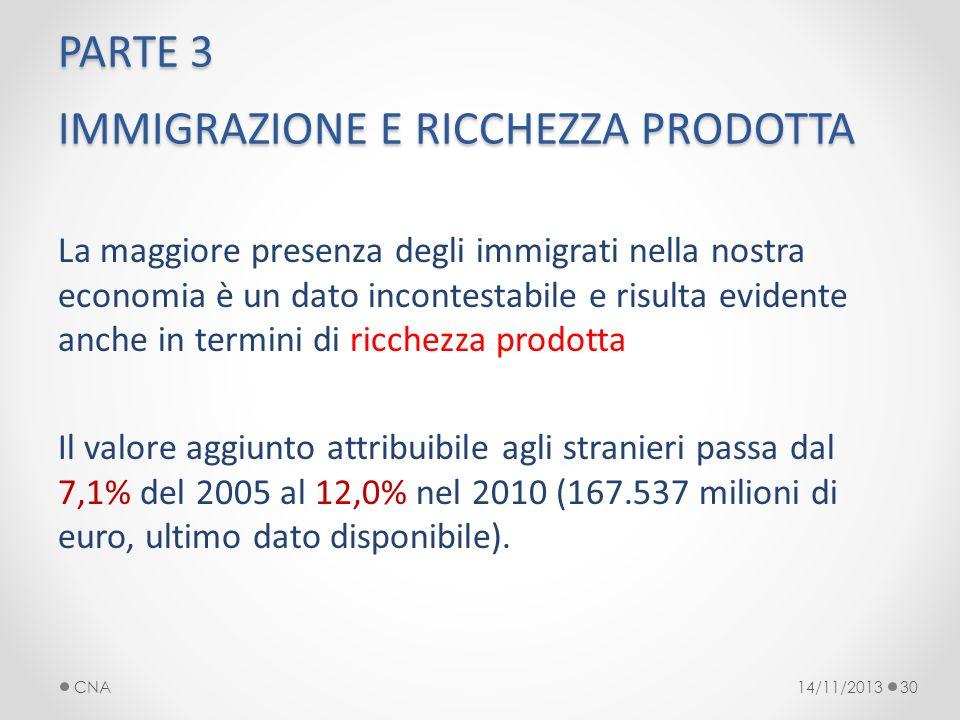 PARTE 3 IMMIGRAZIONE E RICCHEZZA PRODOTTA La maggiore presenza degli immigrati nella nostra economia è un dato incontestabile e risulta evidente anche in termini di ricchezza prodotta Il valore aggiunto attribuibile agli stranieri passa dal 7,1% del 2005 al 12,0% nel 2010 (167.537 milioni di euro, ultimo dato disponibile).