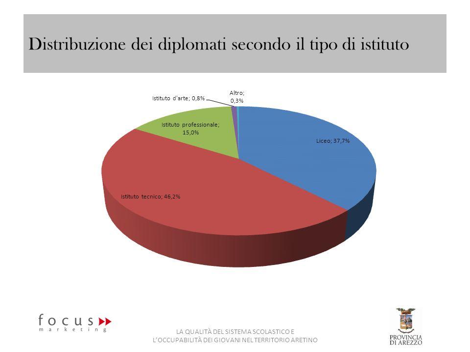Distribuzione dei diplomati secondo il tipo di istituto LA QUALITÀ DEL SISTEMA SCOLASTICO E LOCCUPABILITÀ DEI GIOVANI NEL TERRITORIO ARETINO