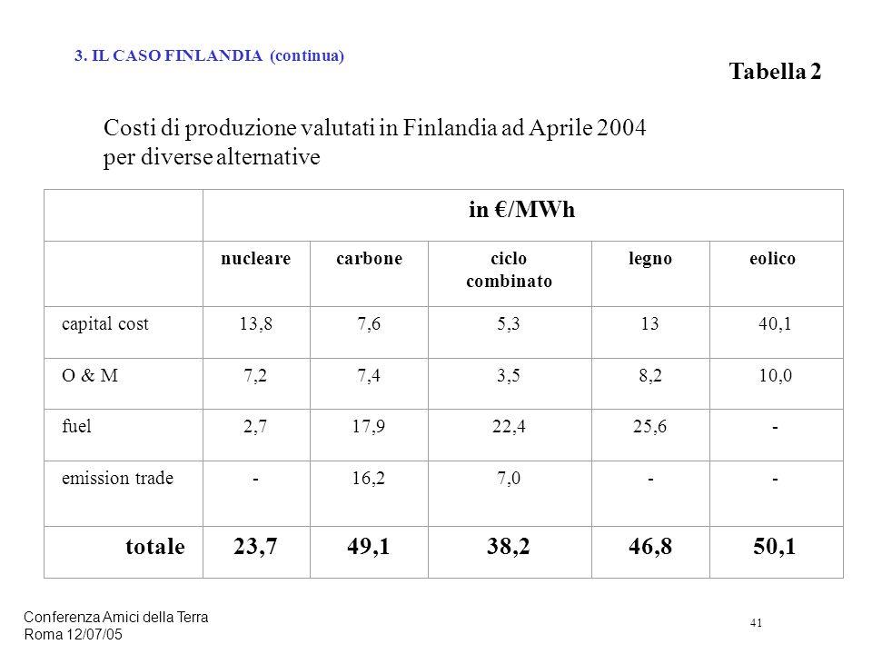 41 Conferenza Amici della Terra Roma 12/07/05 in /MWh nuclearecarboneciclo combinato legnoeolico capital cost13,87,65,31340,1 O & M7,27,43,58,210,0 fuel2,717,922,425,6- emission trade-16,27,0-- totale23,749,138,246,850,1 Tabella 2 Costi di produzione valutati in Finlandia ad Aprile 2004 per diverse alternative 3.