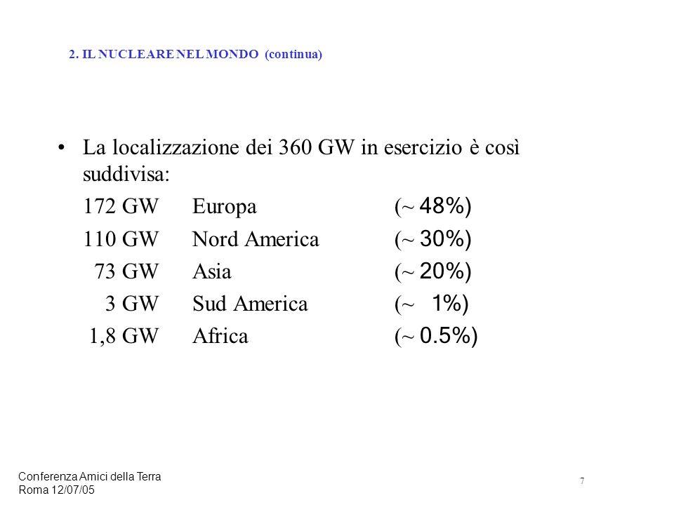 7 Conferenza Amici della Terra Roma 12/07/05 La localizzazione dei 360 GW in esercizio è così suddivisa: 172 GWEuropa(~ 48%) 110 GWNord America(~ 30%) 73 GWAsia(~ 20%) 3 GWSud America(~ 1%) 1,8 GWAfrica(~ 0.5%) 2.