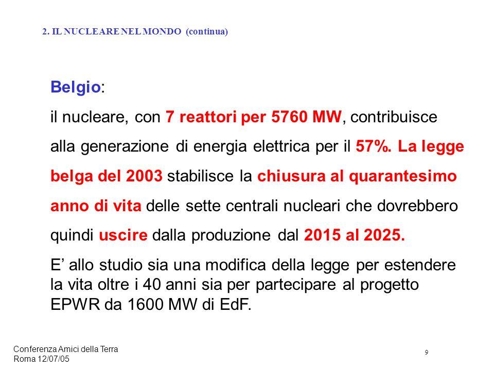 9 Conferenza Amici della Terra Roma 12/07/05 Belgio: il nucleare, con 7 reattori per 5760 MW, contribuisce alla generazione di energia elettrica per il 57%.