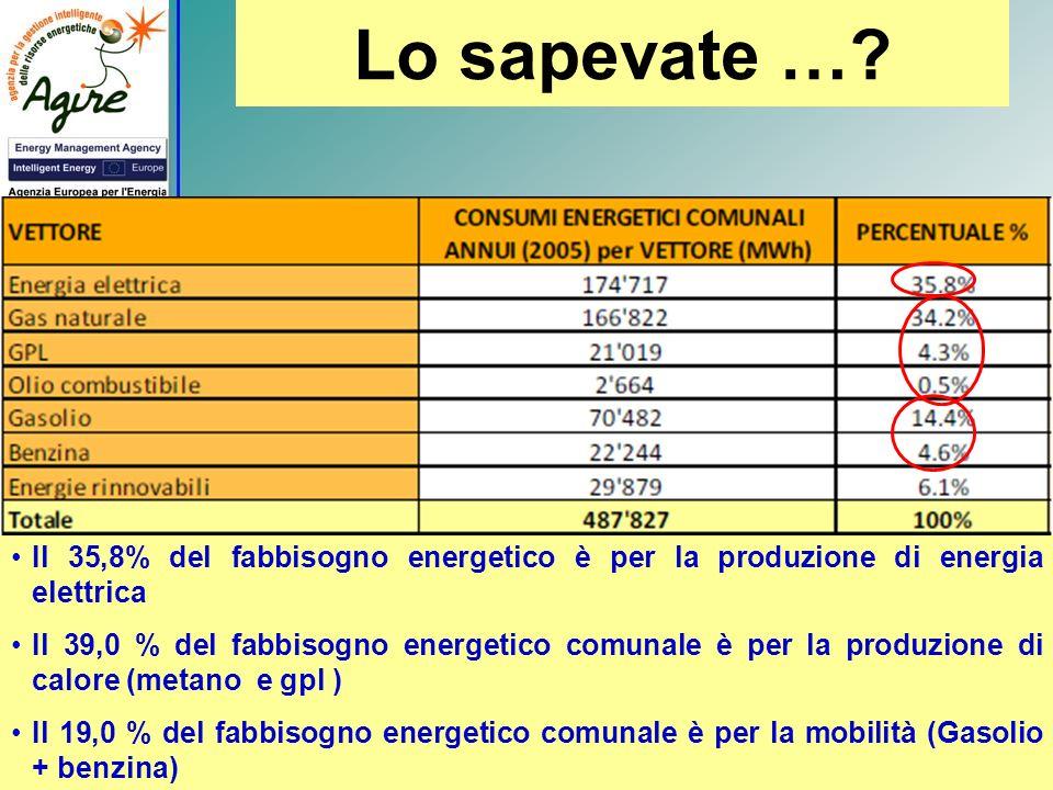 Lo sapevate …? Il 35,8% del fabbisogno energetico è per la produzione di energia elettrica Il 39,0 % del fabbisogno energetico comunale è per la produ