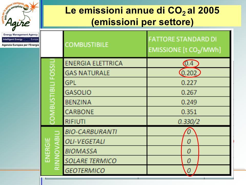 Le emissioni annue di CO 2 al 2005 (emissioni per settore) La situazione dei consumi energetici precedentemente descritta si ritrova in linea di massi