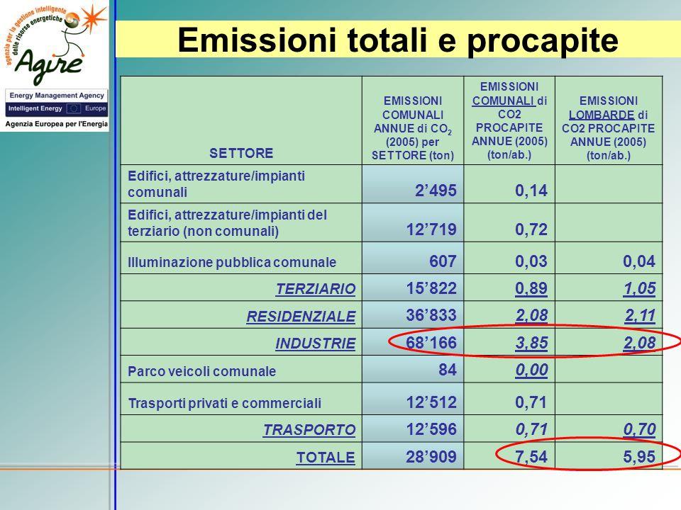 SETTORE EMISSIONI COMUNALI ANNUE di CO 2 (2005) per SETTORE (ton) EMISSIONI COMUNALI di CO2 PROCAPITE ANNUE (2005) (ton/ab.) EMISSIONI LOMBARDE di CO2