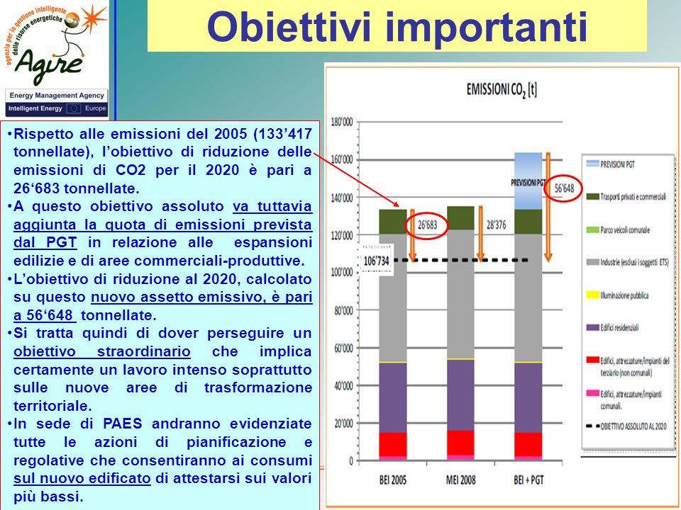 Obiettivi importanti Rispetto alle emissioni del 2005 (133417 tonnellate), lobiettivo di riduzione delle emissioni di CO2 per il 2020 è pari a 26683 t