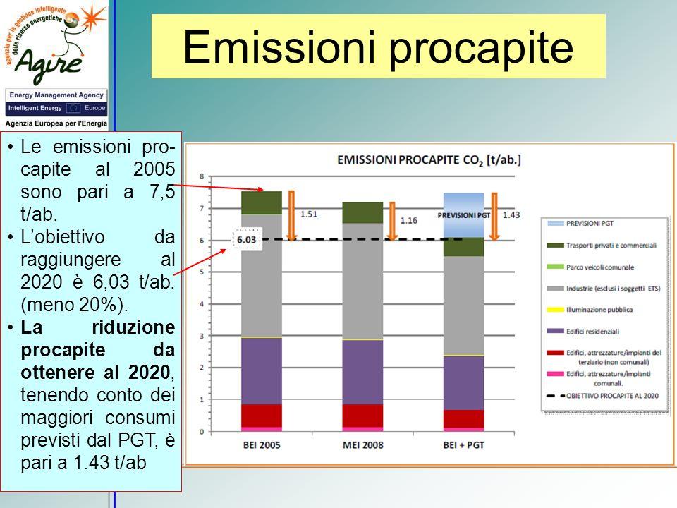 Emissioni procapite Le emissioni pro- capite al 2005 sono pari a 7,5 t/ab. Lobiettivo da raggiungere al 2020 è 6,03 t/ab. (meno 20%). La riduzione pro