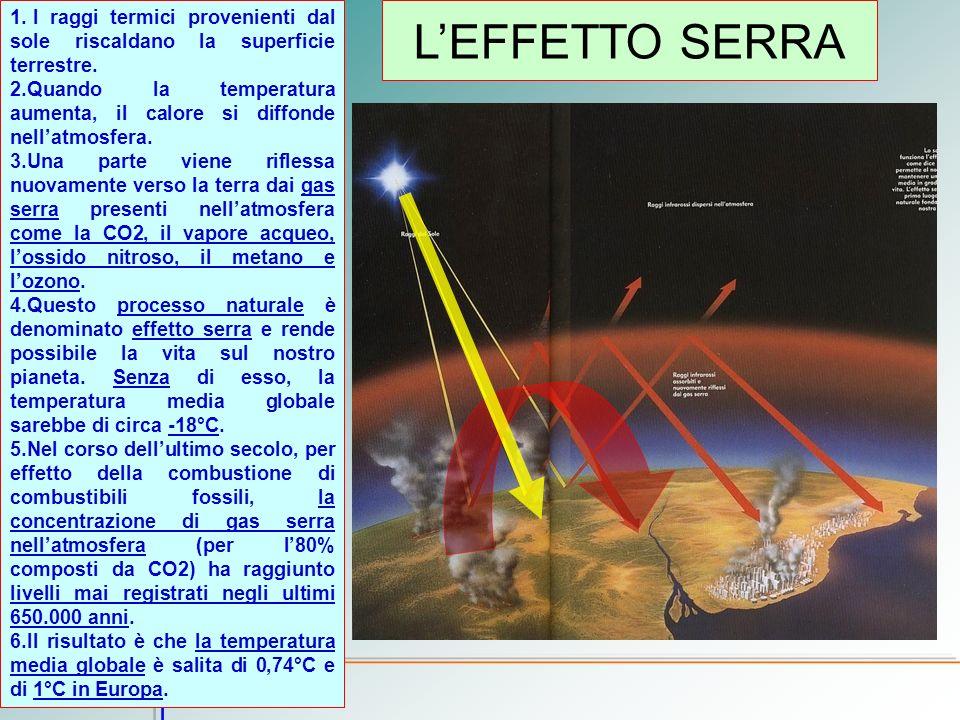 LEFFETTO SERRA 1. I raggi termici provenienti dal sole riscaldano la superficie terrestre. 2.Quando la temperatura aumenta, il calore si diffonde nell