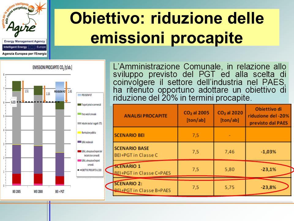 Obiettivo: riduzione delle emissioni procapite LAmministrazione Comunale, in relazione allo sviluppo previsto del PGT ed alla scelta di coinvolgere il