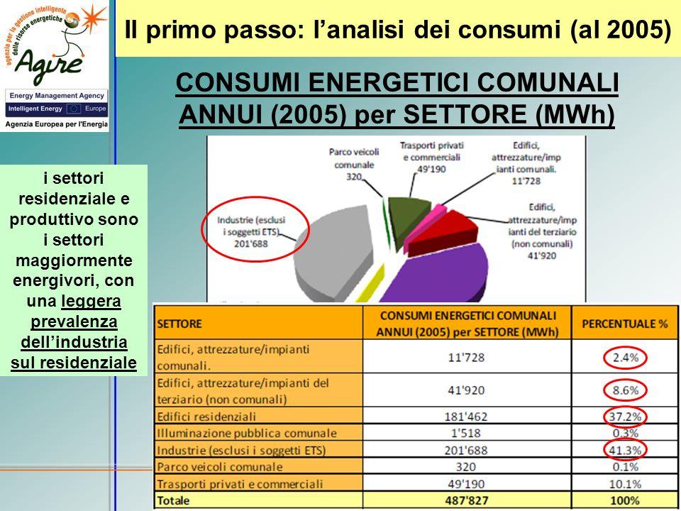 Il primo passo: lanalisi dei consumi (al 2005) CONSUMI ENERGETICI COMUNALI ANNUI (2005) per SETTORE (MWh) i settori residenziale e produttivo sono i s