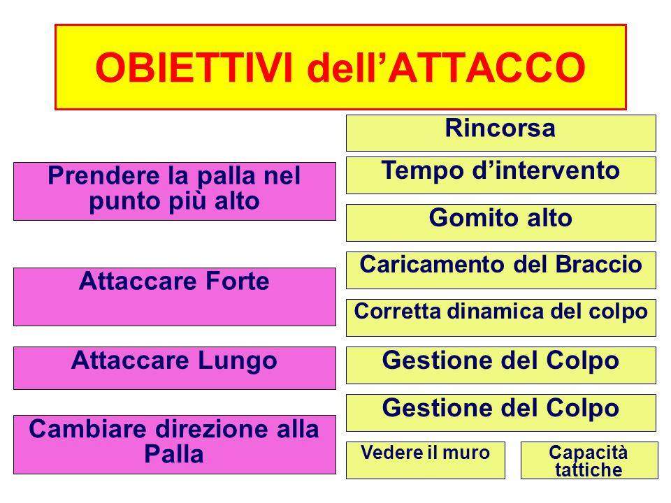 PRIORITA TECNICHE dellATTACCO Rincorsa Colpo sulla Palla Corretta Sequenza degli appoggi 1) 1°appoggio: si avanza con larto inf.