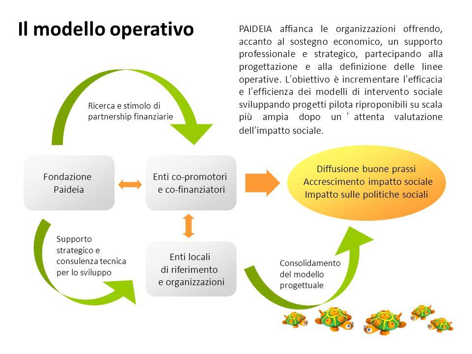 Fondazione Paideia Enti locali di riferimento e organizzazioni Enti co-promotori e co-finanziatori Ricerca e stimolo di partnership finanziarie Suppor