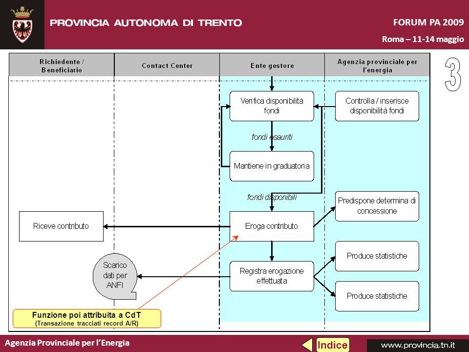 Agenzia Provinciale per lEnergia FORUM PA 2009 Roma – 11-14 maggio Indice Funzione poi attribuita a CdT (Transazione tracciati record A/R)