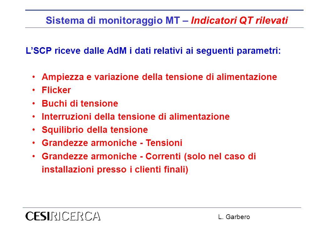 L. Garbero Sistema di monitoraggio MT – Indicatori QT rilevati LSCP riceve dalle AdM i dati relativi ai seguenti parametri: Ampiezza e variazione dell