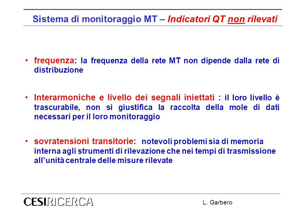 L. Garbero Sistema di monitoraggio MT – Indicatori QT non rilevati frequenza: la frequenza della rete MT non dipende dalla rete di distribuzione Inter