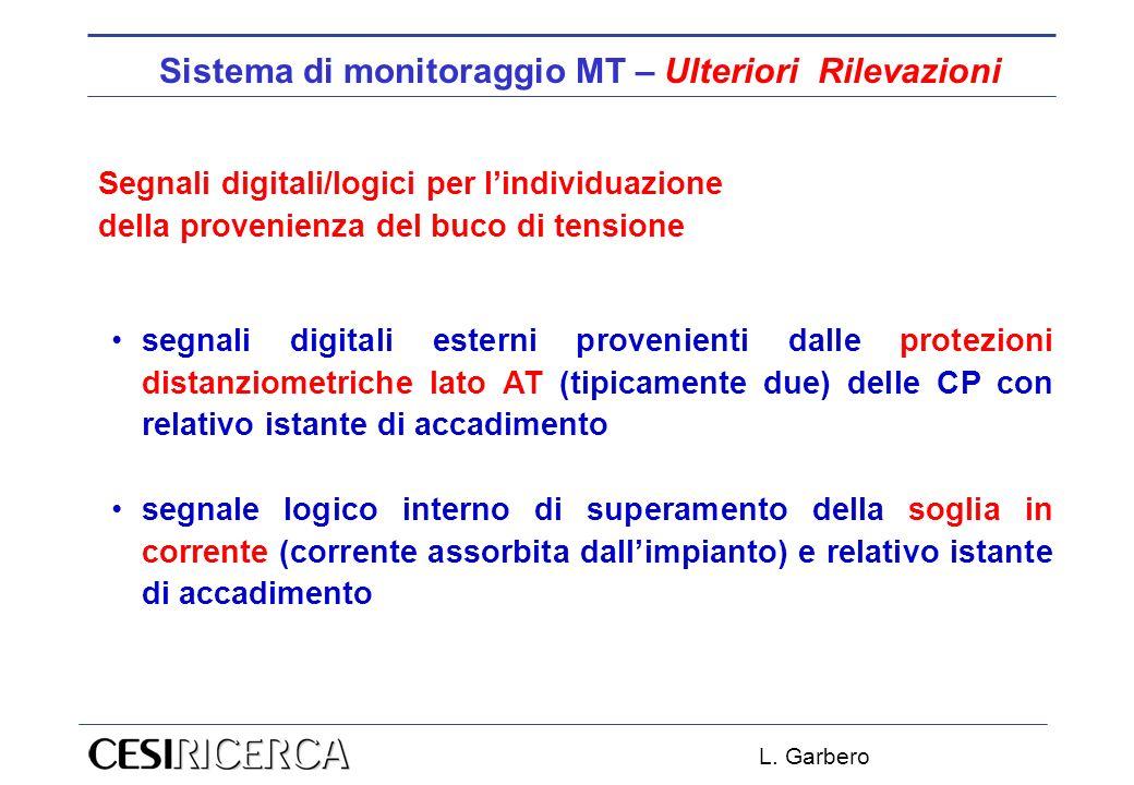 L. Garbero Sistema di monitoraggio MT – Ulteriori Rilevazioni Segnali digitali/logici per lindividuazione della provenienza del buco di tensione segna