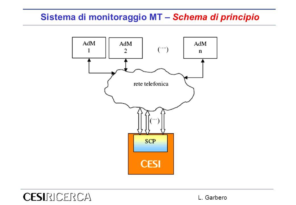 L. Garbero Sistema di monitoraggio MT – Esito Richiesta