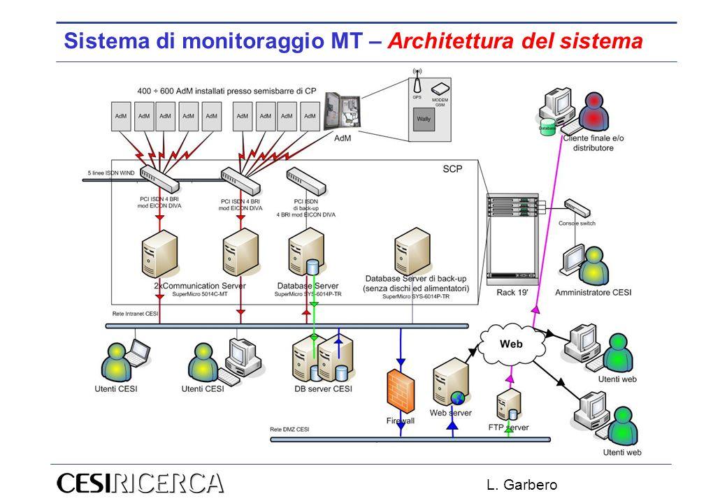 L. Garbero Sistema di monitoraggio MT – Architettura del sistema