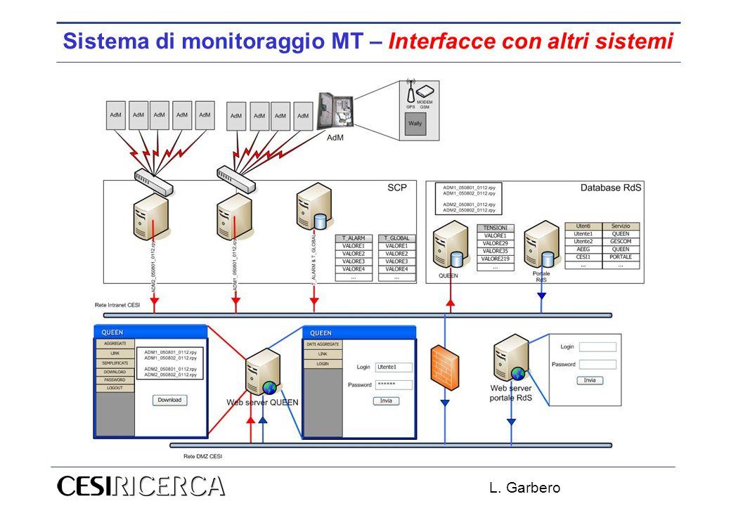 L. Garbero Sistema di monitoraggio MT – Interfacce con altri sistemi