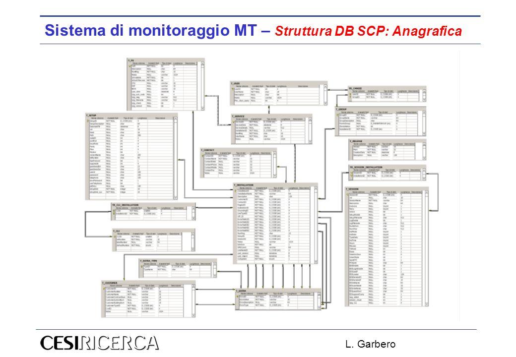 L. Garbero Sistema di monitoraggio MT – Struttura DB SCP: Anagrafica