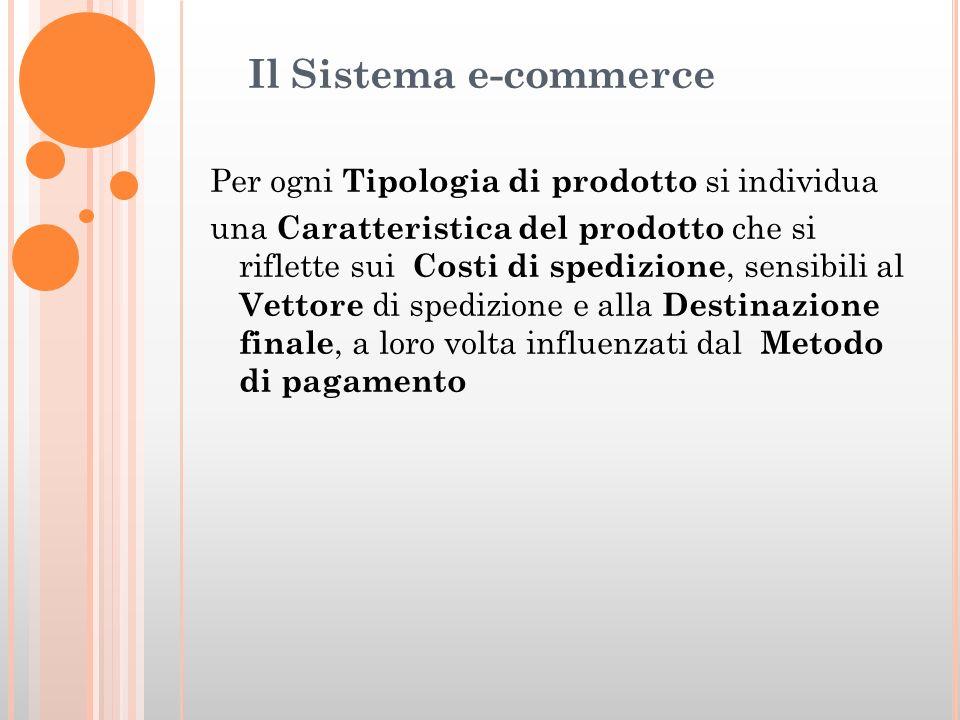 Il Sistema e-commerce Per ogni Tipologia di prodotto si individua una Caratteristica del prodotto che si riflette sui Costi di spedizione, sensibili al Vettore di spedizione e alla Destinazione finale, a loro volta influenzati dal Metodo di pagamento