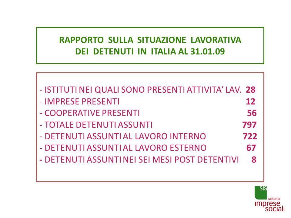RAPPORTO SULLA SITUAZIONE LAVORATIVA DEI DETENUTI IN ITALIA AL 31.01.09 - ISTITUTI NEI QUALI SONO PRESENTI ATTIVITA LAV. 28 - IMPRESE PRESENTI 12 - CO