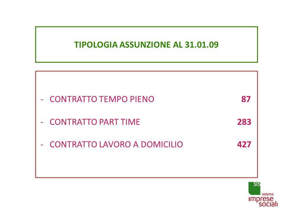 TIPOLOGIA ASSUNZIONE AL 31.01.09 - CONTRATTO TEMPO PIENO 87 - CONTRATTO PART TIME 283 - CONTRATTO LAVORO A DOMICILIO 427