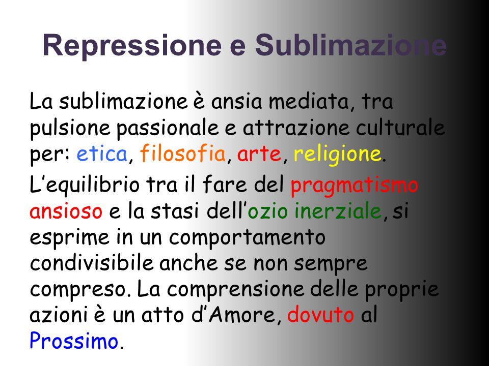 Repressione e Sublimazione La sublimazione è ansia mediata, tra pulsione passionale e attrazione culturale per: etica, filosofia, arte, religione. Leq