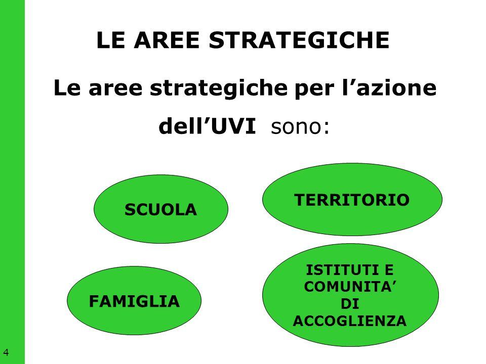 4 LE AREE STRATEGICHE Le aree strategiche per lazione dellUVI sono: FAMIGLIA SCUOLA ISTITUTI E COMUNITA DI ACCOGLIENZA TERRITORIO