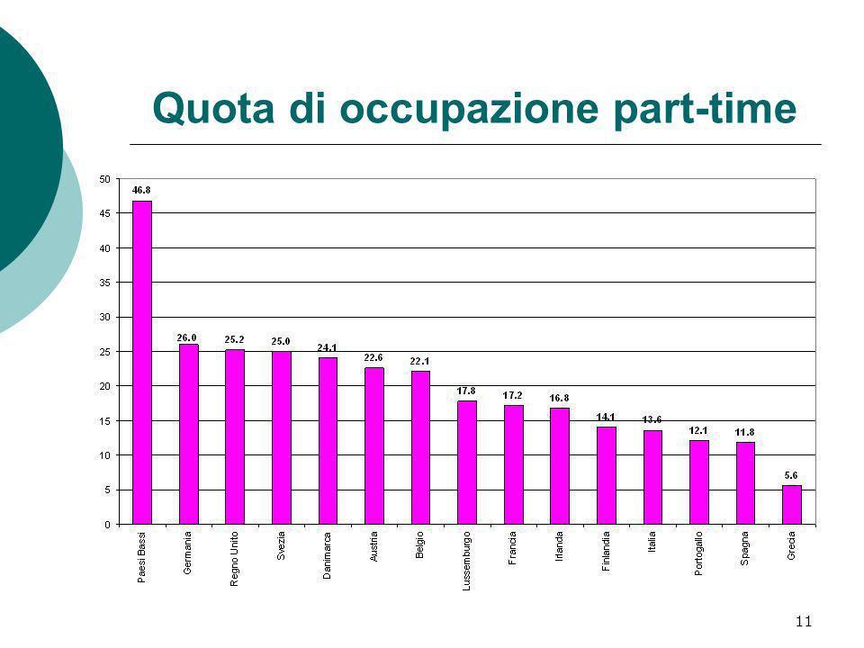 11 Quota di occupazione part-time