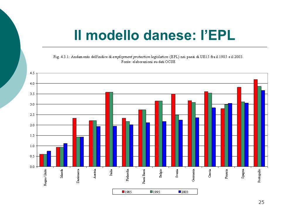 25 Il modello danese: lEPL