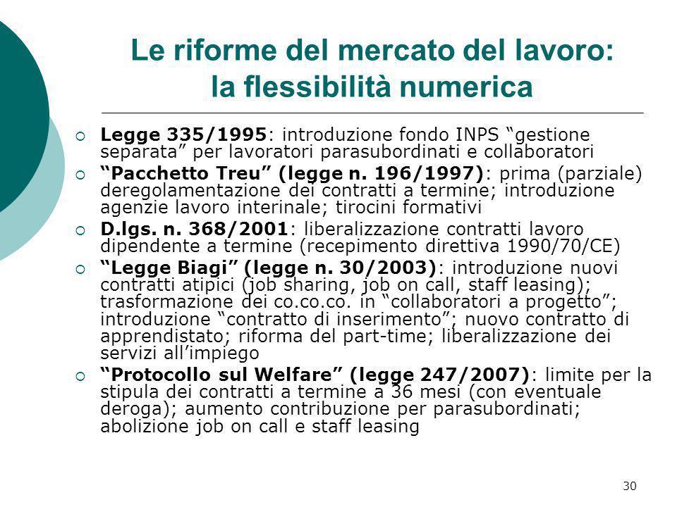 30 Le riforme del mercato del lavoro: la flessibilità numerica Legge 335/1995: introduzione fondo INPS gestione separata per lavoratori parasubordinat
