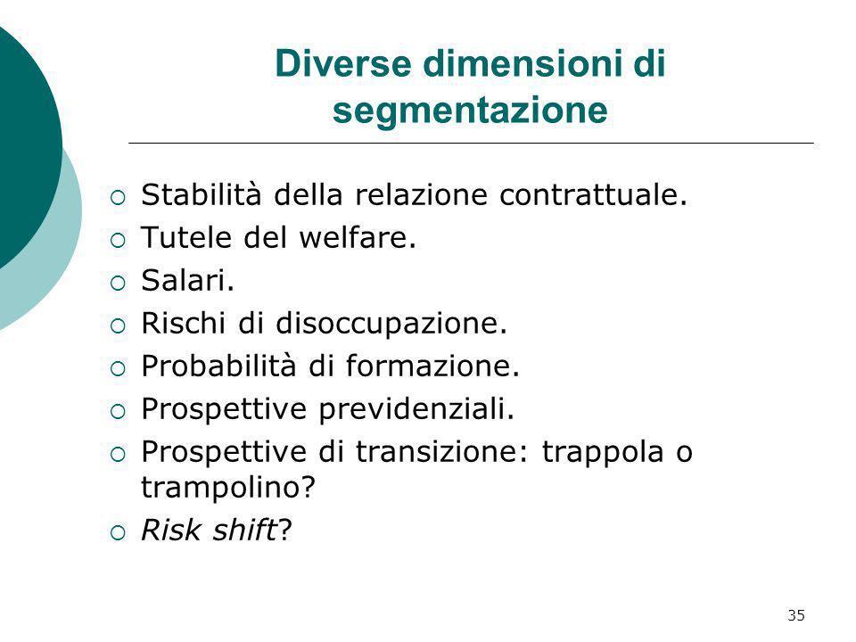 35 Diverse dimensioni di segmentazione Stabilità della relazione contrattuale. Tutele del welfare. Salari. Rischi di disoccupazione. Probabilità di fo