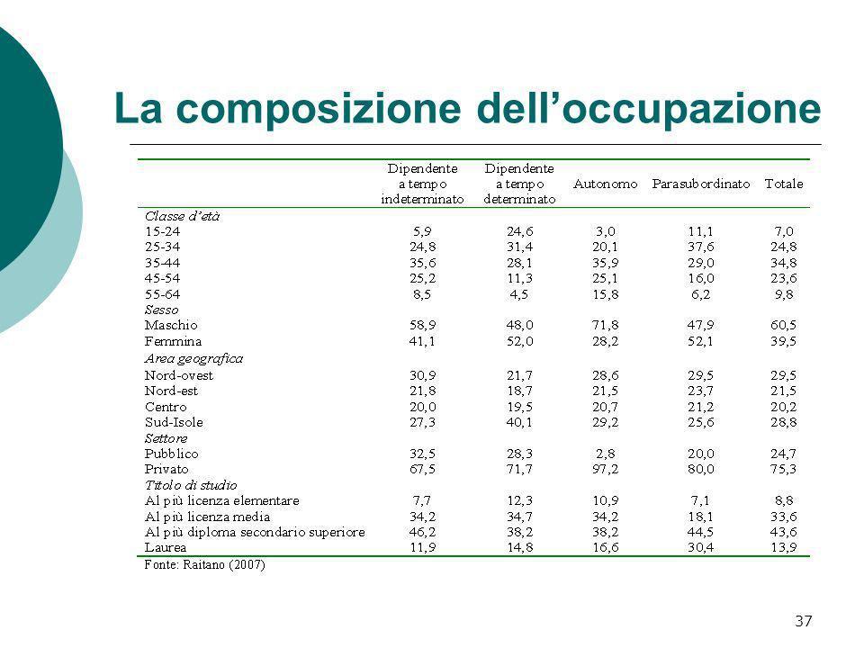 37 La composizione delloccupazione