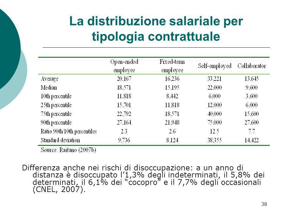 38 La distribuzione salariale per tipologia contrattuale Differenza anche nei rischi di disoccupazione: a un anno di distanza è disoccupato l1,3% degl