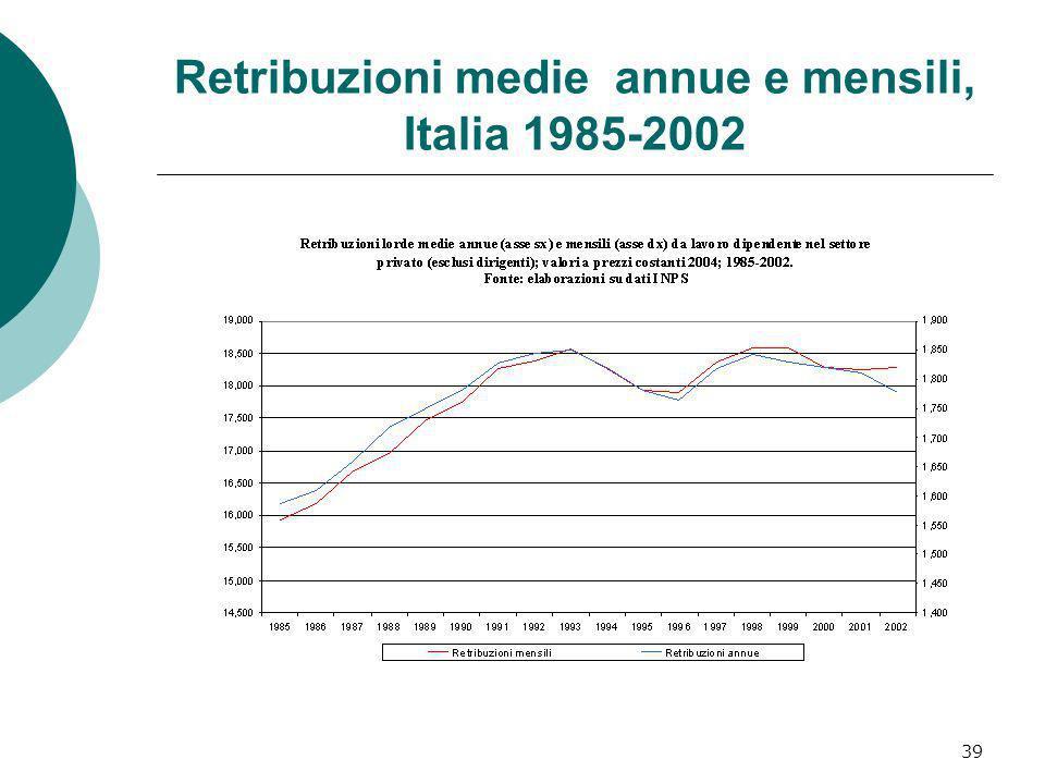 39 Retribuzioni medie annue e mensili, Italia 1985-2002
