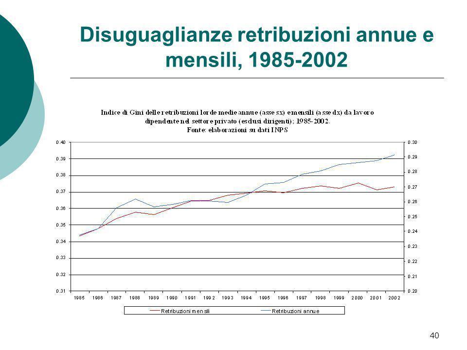 40 Disuguaglianze retribuzioni annue e mensili, 1985-2002