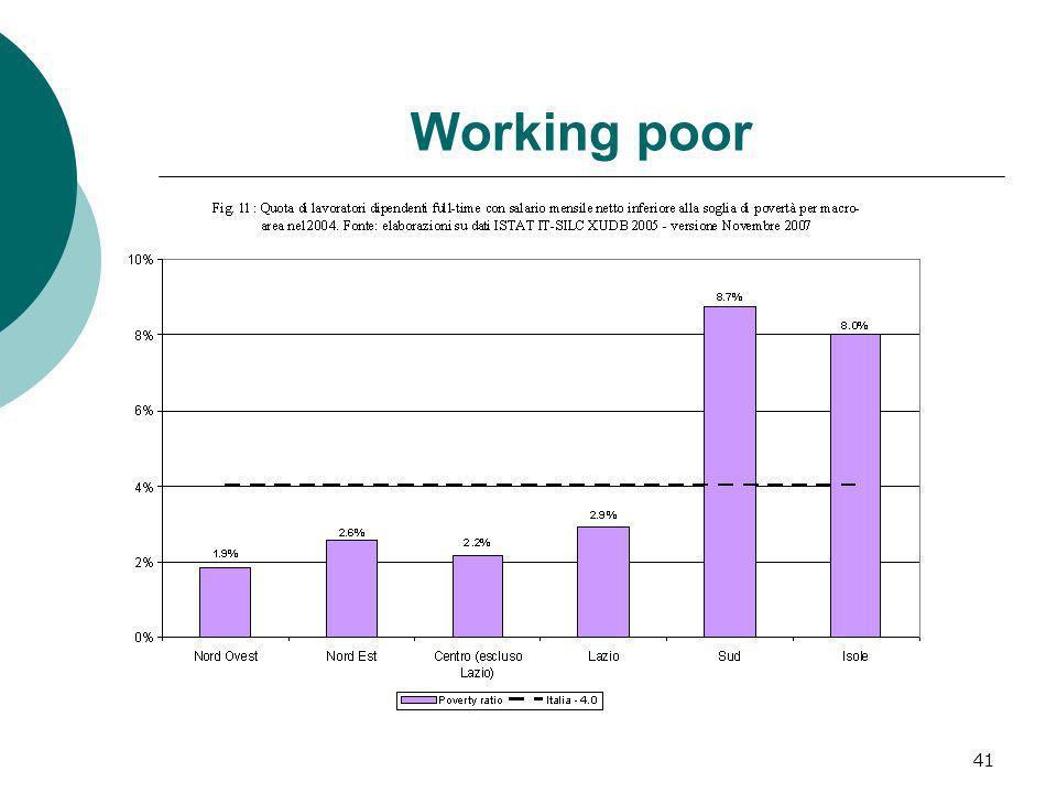 41 Working poor