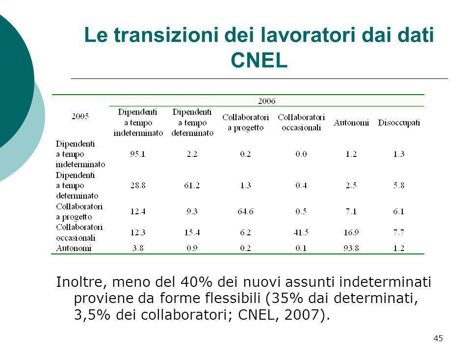 45 Le transizioni dei lavoratori dai dati CNEL Inoltre, meno del 40% dei nuovi assunti indeterminati proviene da forme flessibili (35% dai determinati